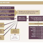 SADC Banking Association